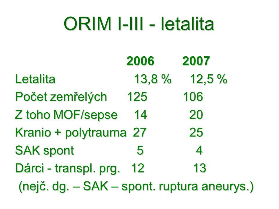 ORIM I-III - letalita 2006 2007 Letalita 13,8 % 12,5 %