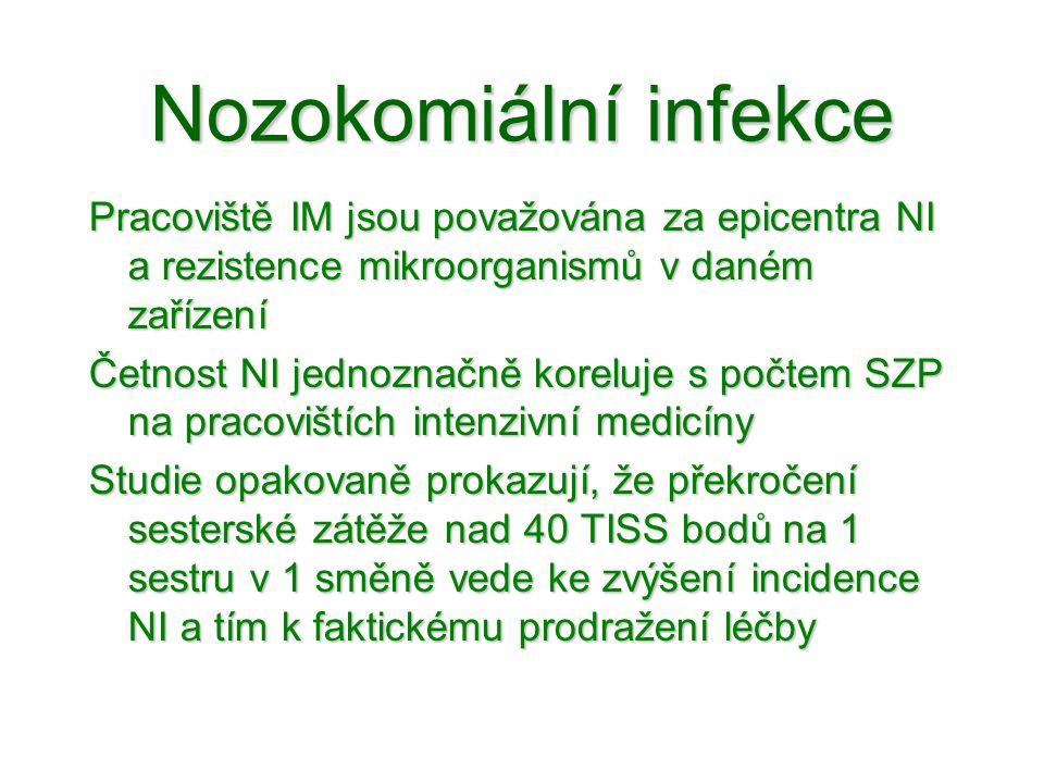 Nozokomiální infekce Pracoviště IM jsou považována za epicentra NI a rezistence mikroorganismů v daném zařízení.