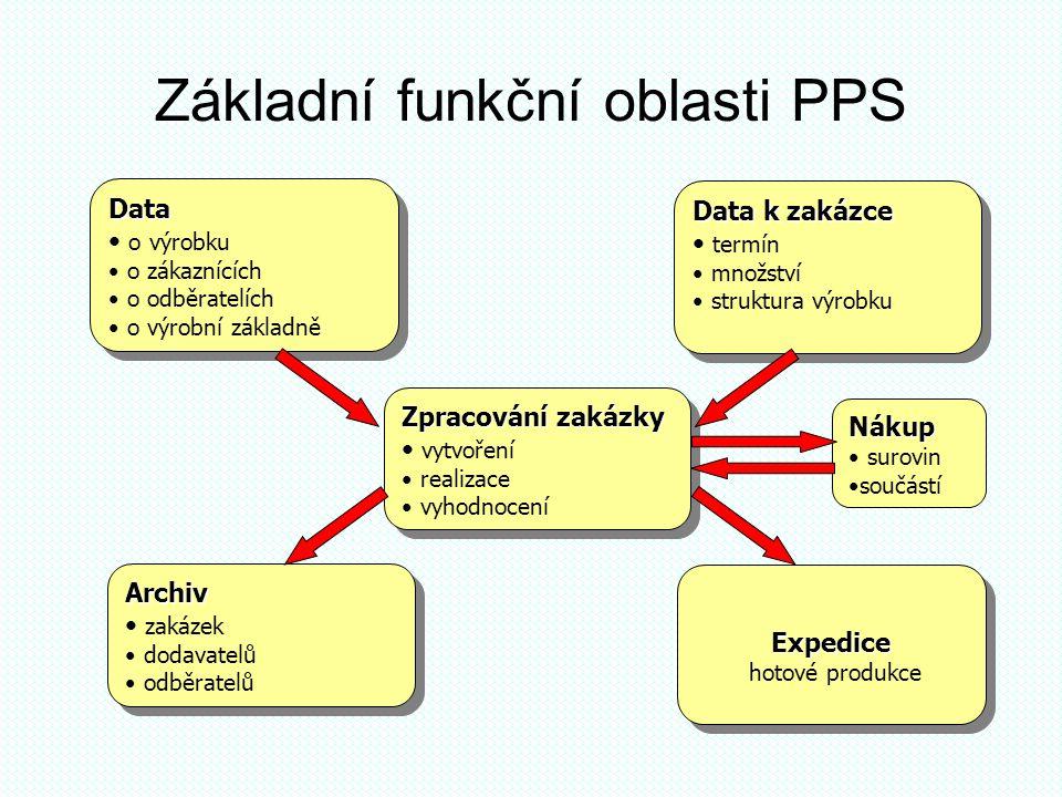 Základní funkční oblasti PPS