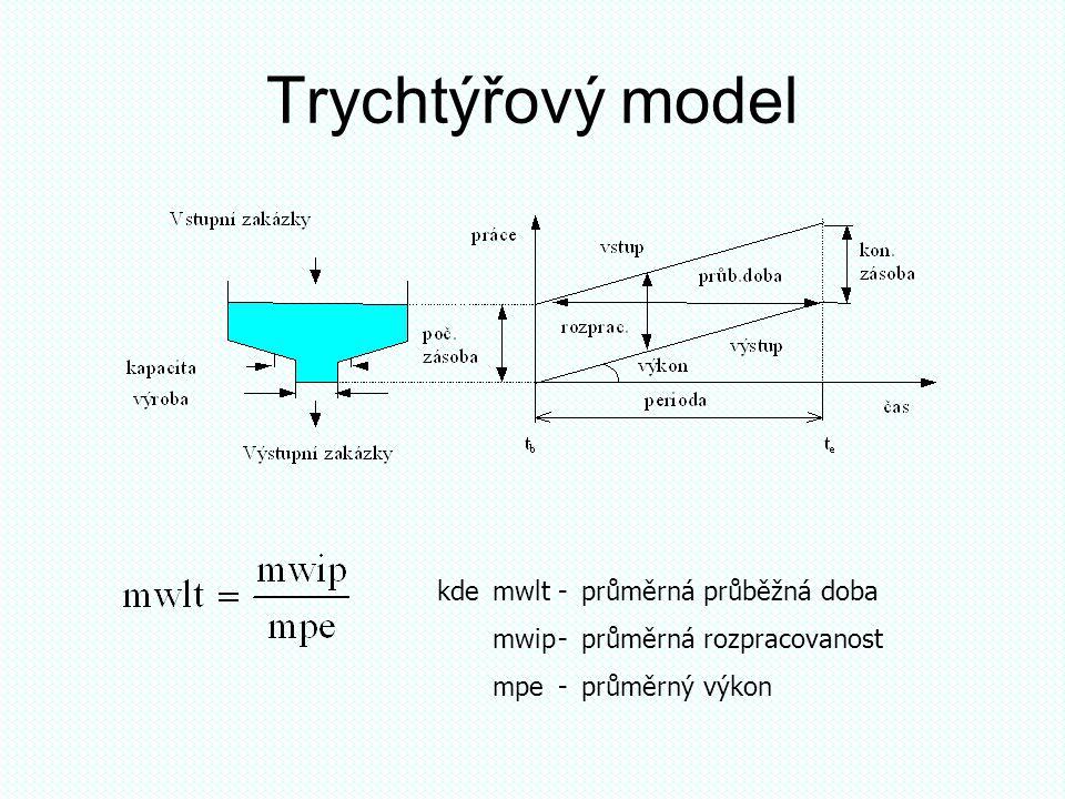Trychtýřový model kde mwlt - průměrná průběžná doba
