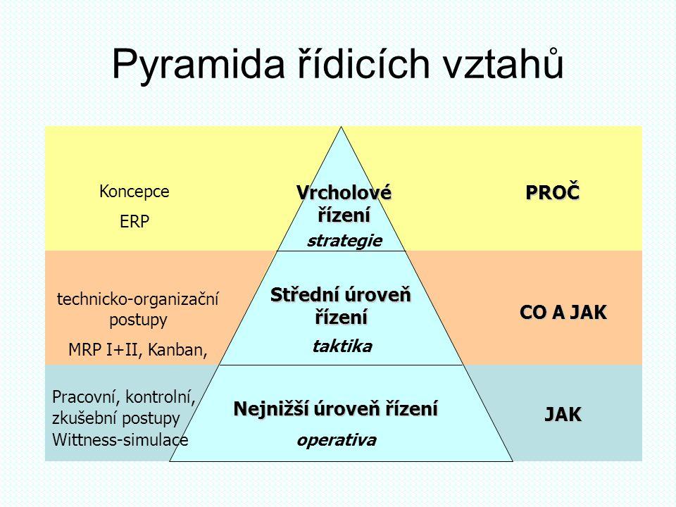 Pyramida řídicích vztahů