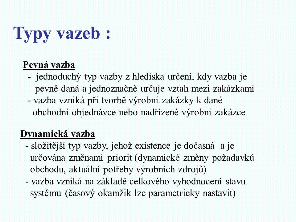 Typy vazeb : Pevná vazba