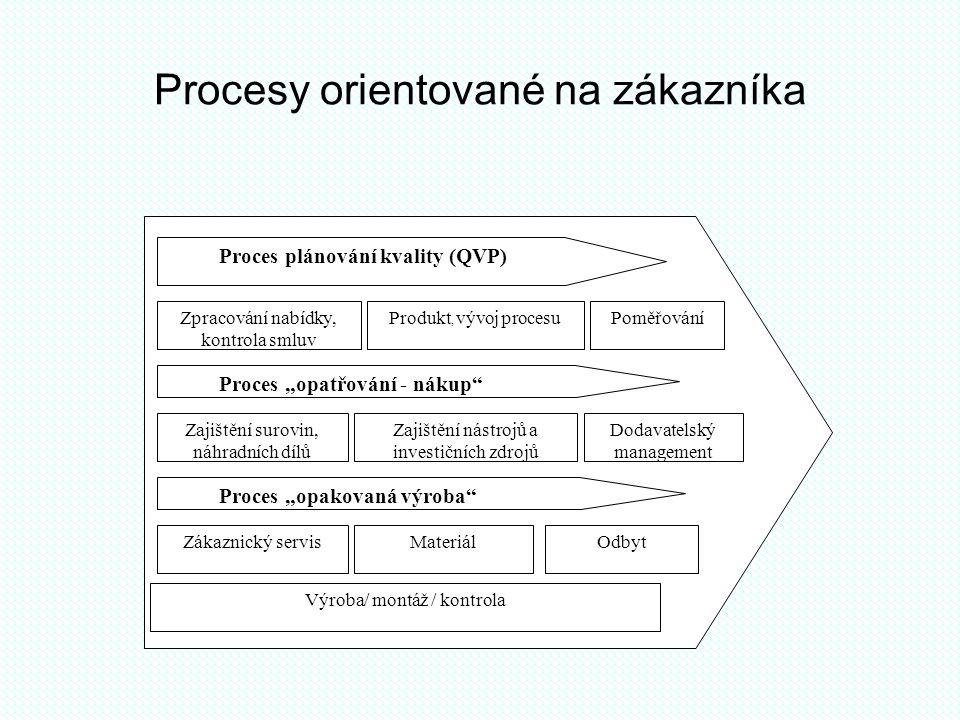 Procesy orientované na zákazníka