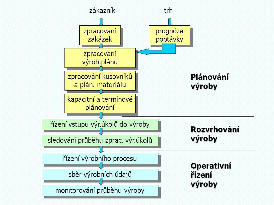Operativní řízení výroby Plánování výroby