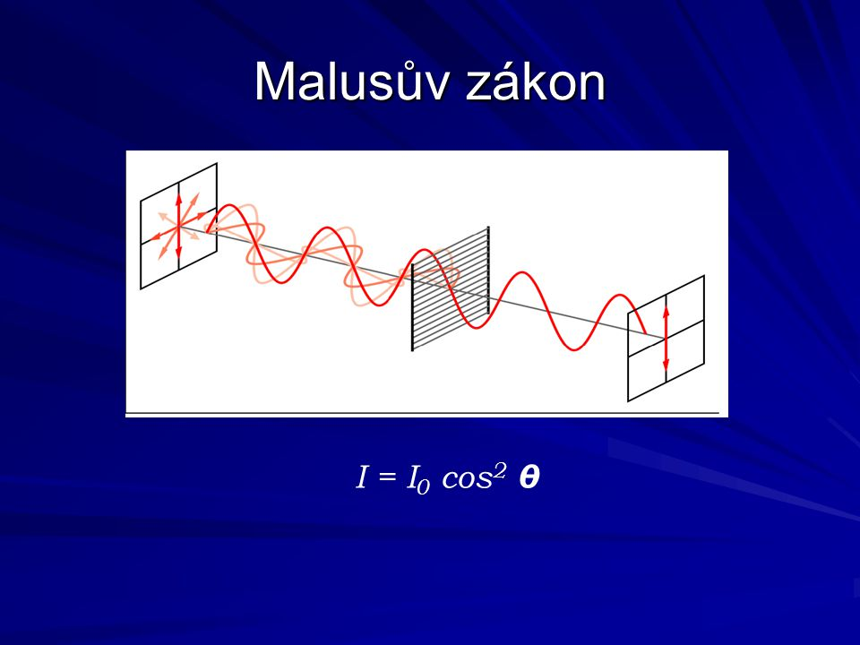 Malusův zákon I = I0 cos2 θ