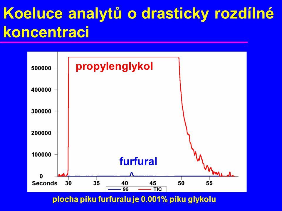 Koeluce analytů o drasticky rozdílné koncentraci
