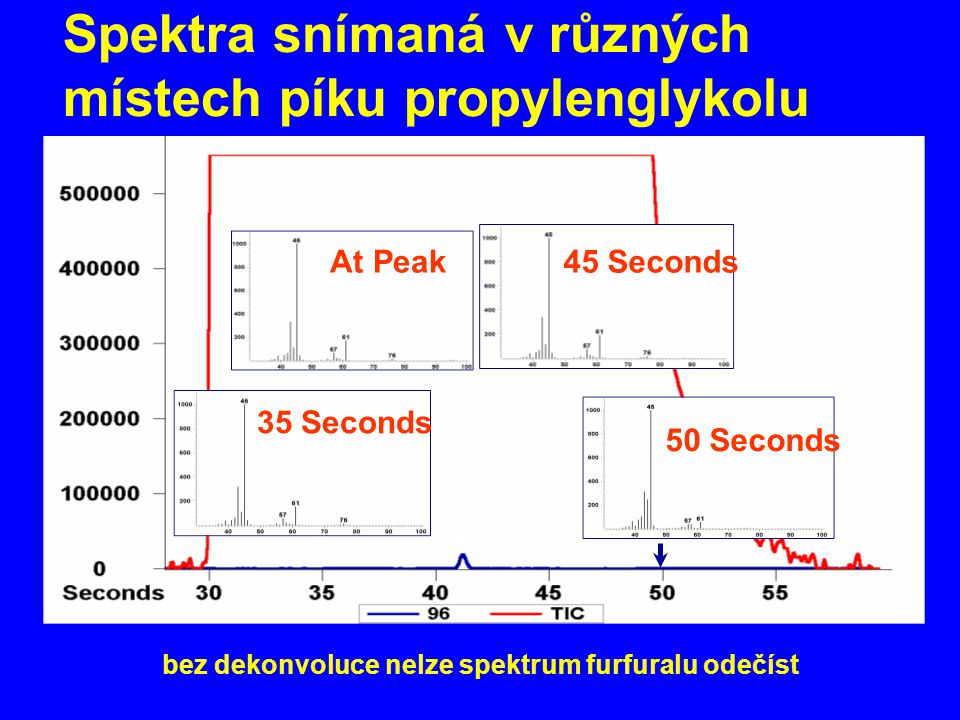Spektra snímaná v různých místech píku propylenglykolu