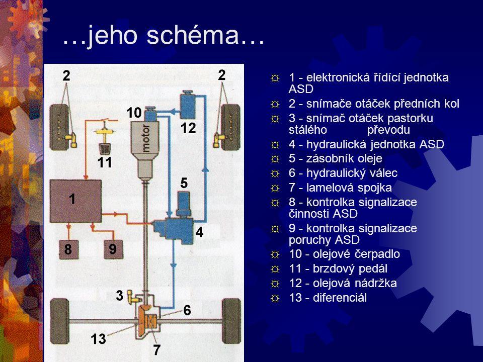…jeho schéma… 1 - elektronická řídící jednotka ASD