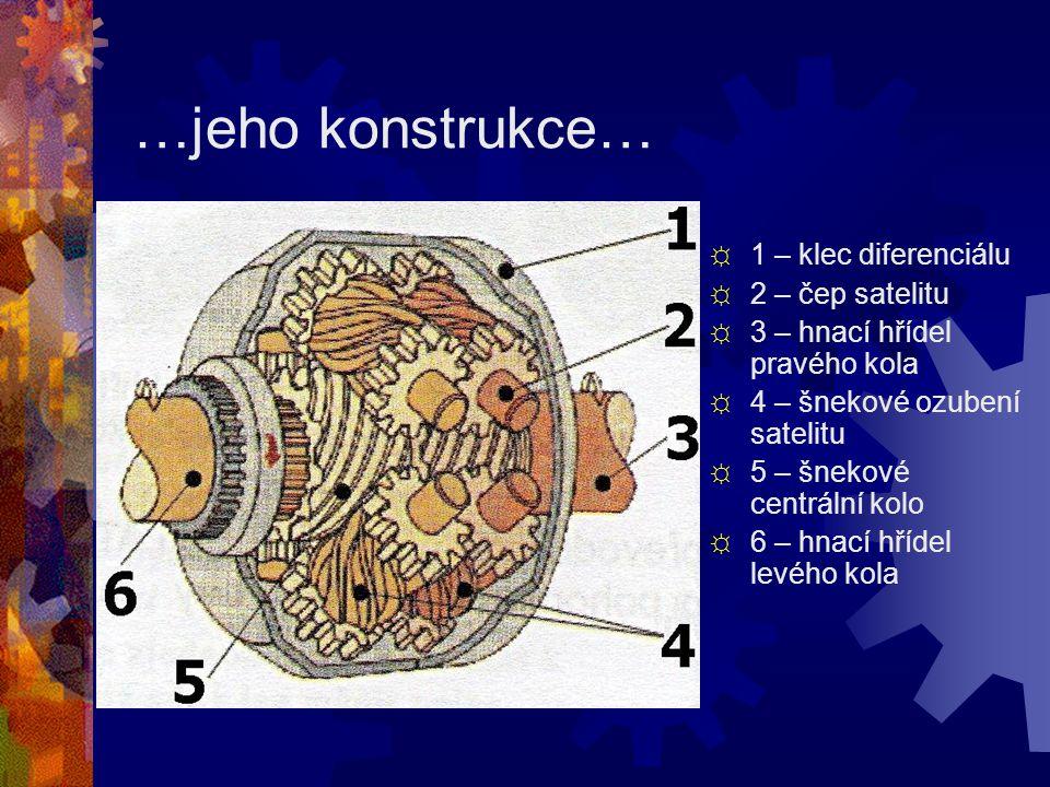 …jeho konstrukce… 1 – klec diferenciálu 2 – čep satelitu