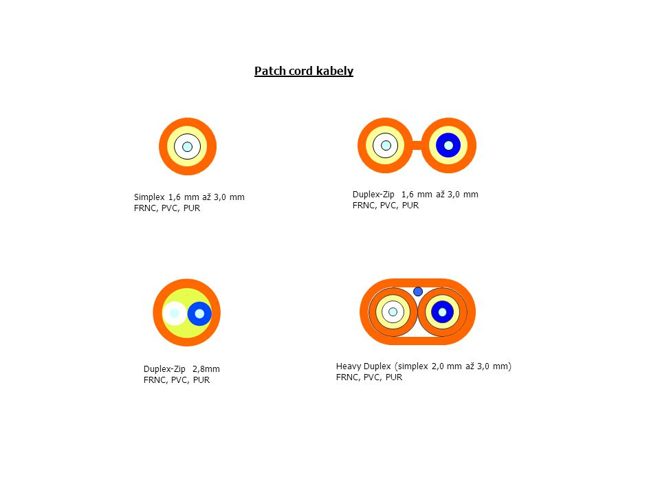 Patch cord kabely Duplex-Zip 1,6 mm až 3,0 mm Simplex 1,6 mm až 3,0 mm