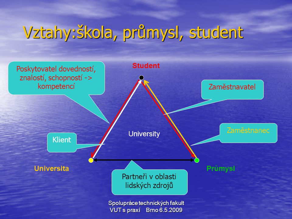 Vztahy:škola, průmysl, student