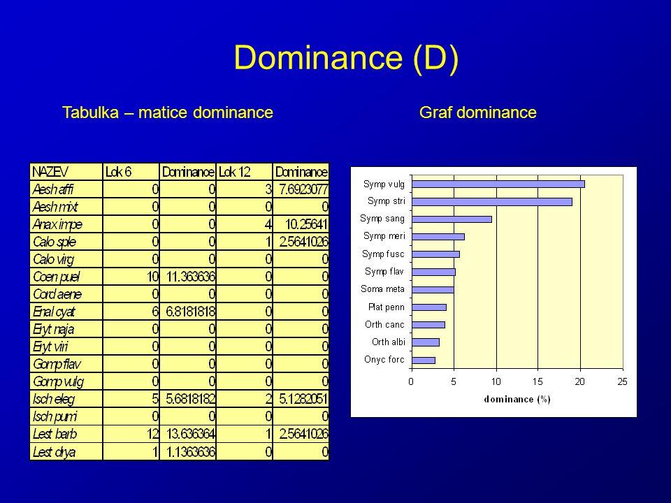 Dominance (D) Tabulka – matice dominance Graf dominance