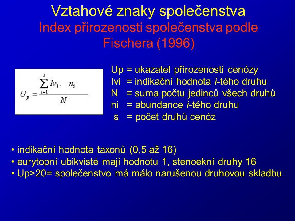Vztahové znaky společenstva Index přirozenosti společenstva podle Fischera (1996)
