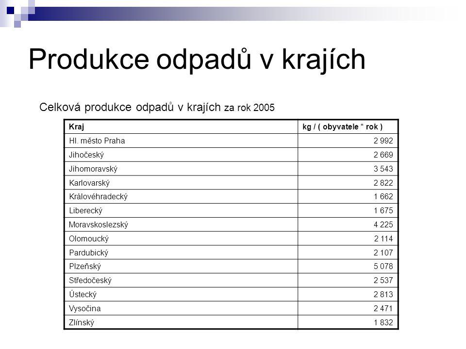 Produkce odpadů v krajích