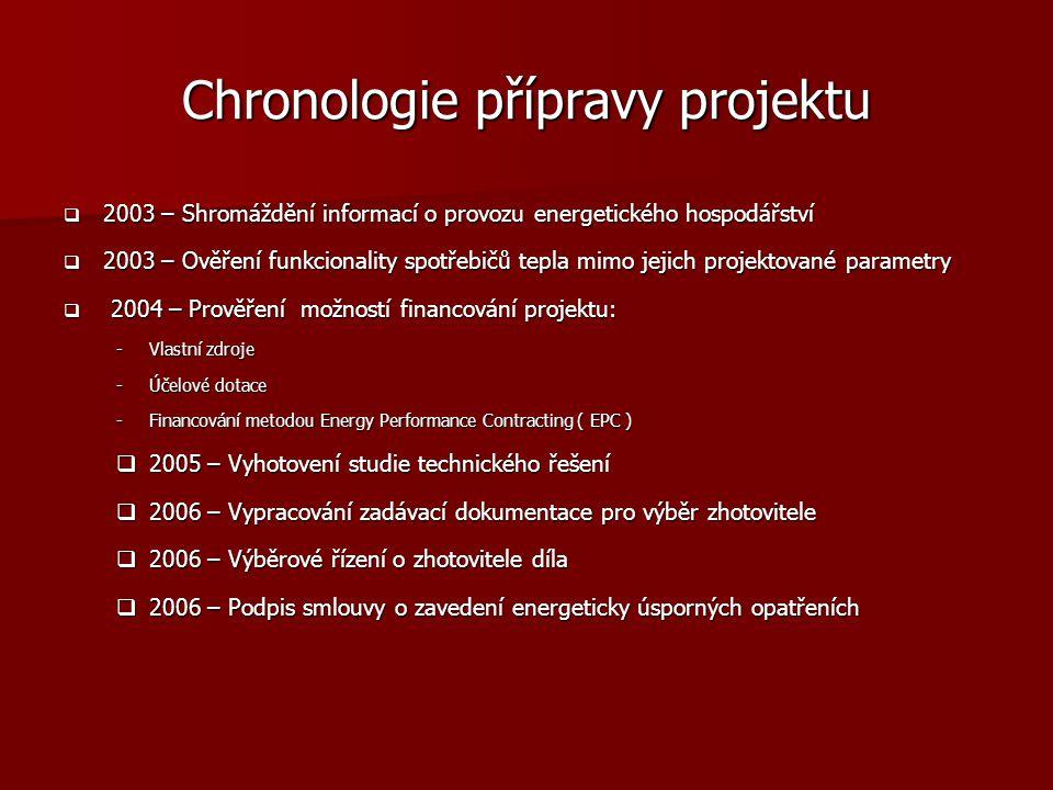 Chronologie přípravy projektu