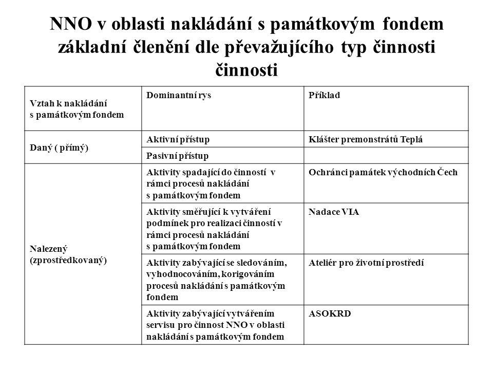 NNO v oblasti nakládání s památkovým fondem základní členění dle převažujícího typ činnosti činnosti