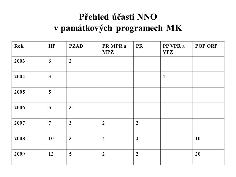 Přehled účasti NNO v památkových programech MK