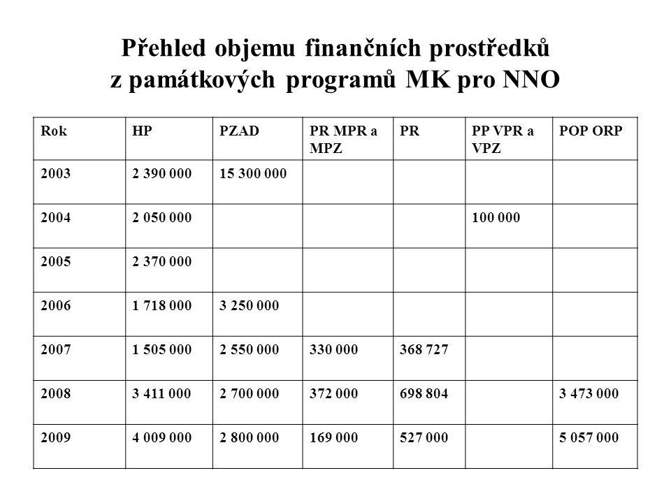 Přehled objemu finančních prostředků z památkových programů MK pro NNO