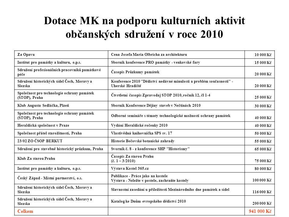 Dotace MK na podporu kulturních aktivit občanských sdružení v roce 2010
