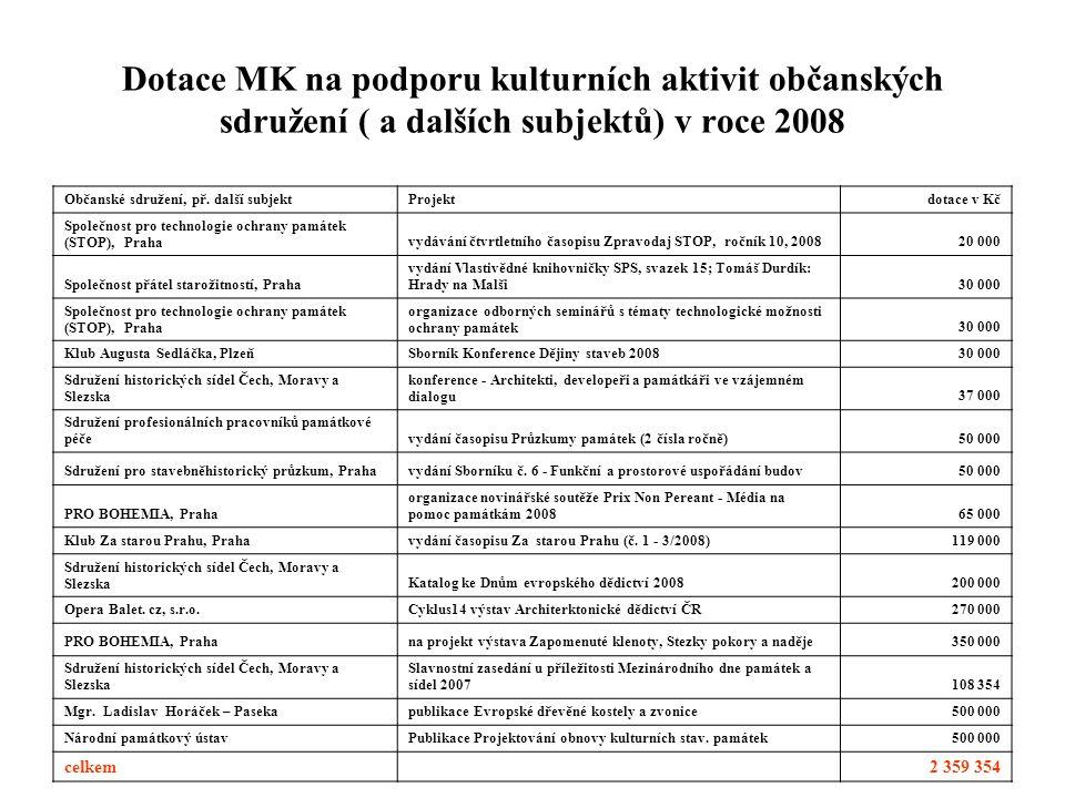 Dotace MK na podporu kulturních aktivit občanských sdružení ( a dalších subjektů) v roce 2008