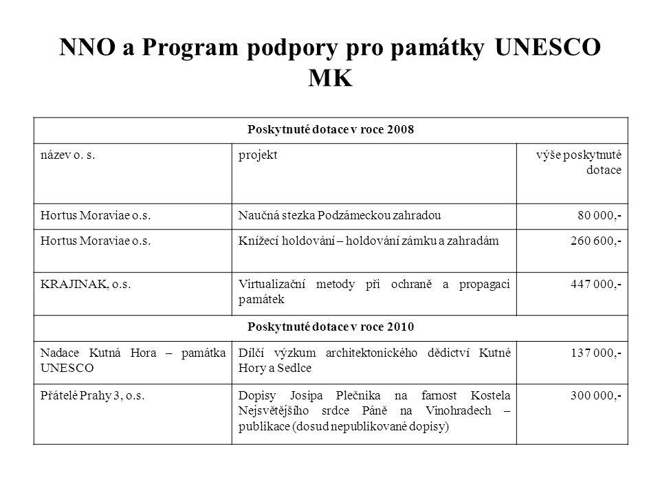 NNO a Program podpory pro památky UNESCO MK