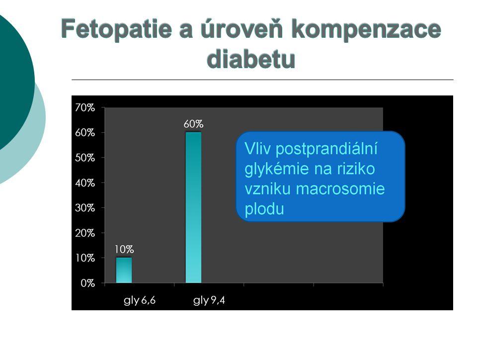 Fetopatie a úroveň kompenzace diabetu