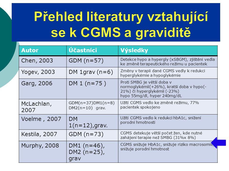 Autor Účastníci Výsledky Chen, 2003 GDM (n=57) Yogev, 2003
