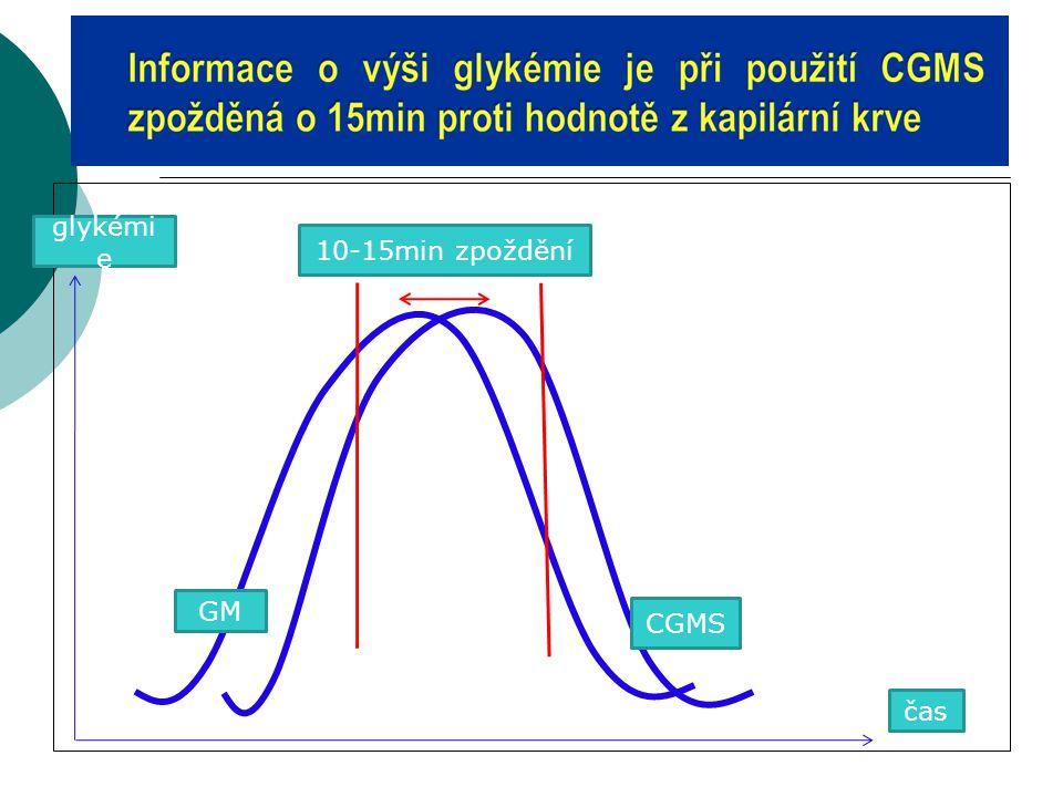 glykémie 10-15min zpoždění GM CGMS čas 19