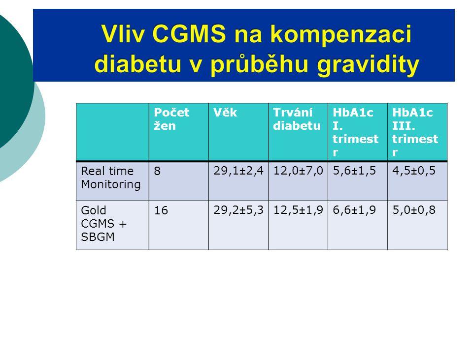 Počet žen Věk Trvání diabetu HbA1c I. trimestr III. trimestr Real time
