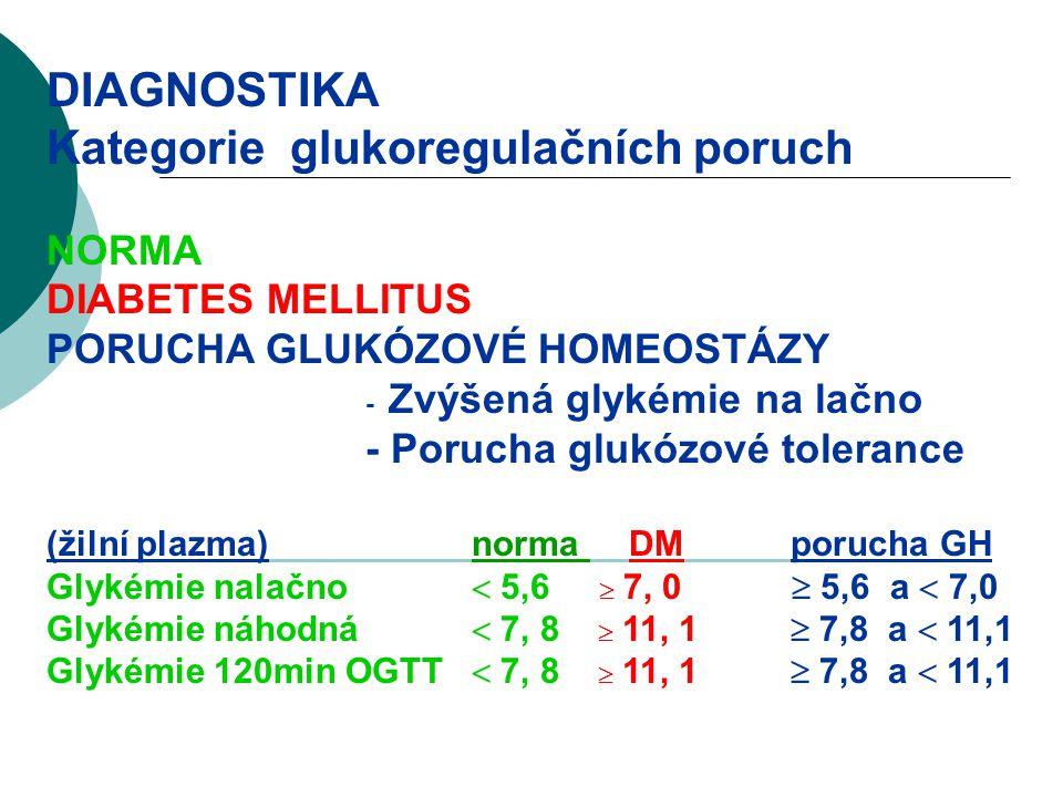 Kategorie glukoregulačních poruch