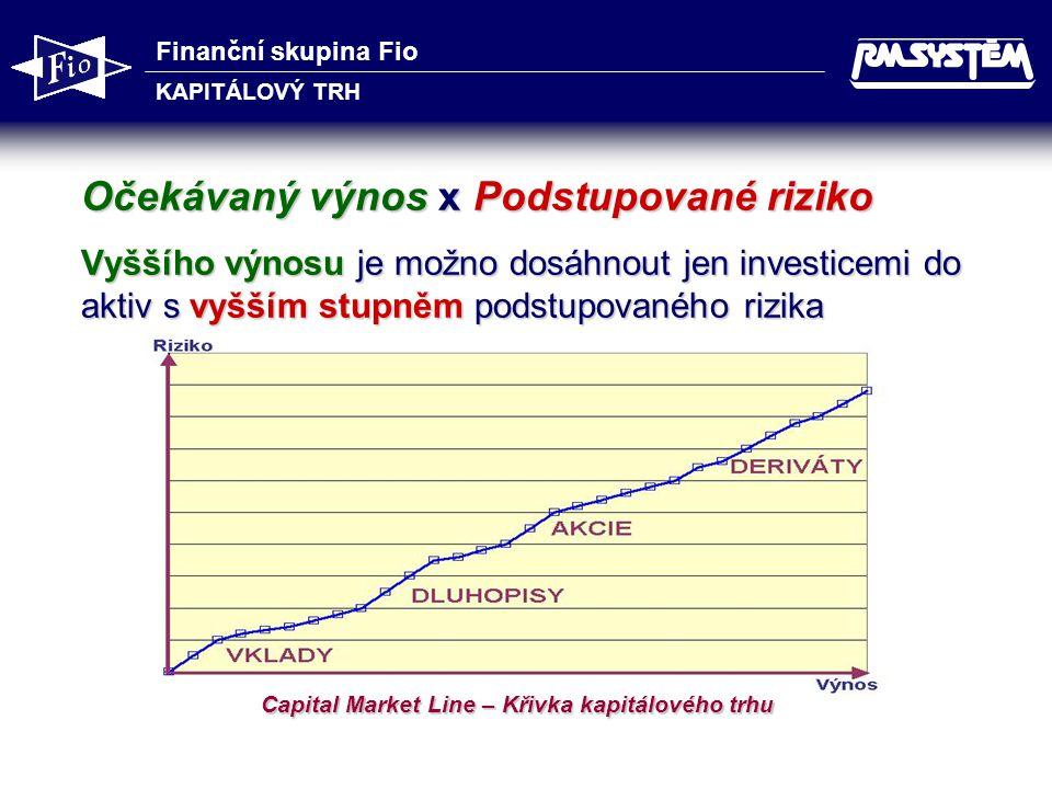 Capital Market Line – Křivka kapitálového trhu