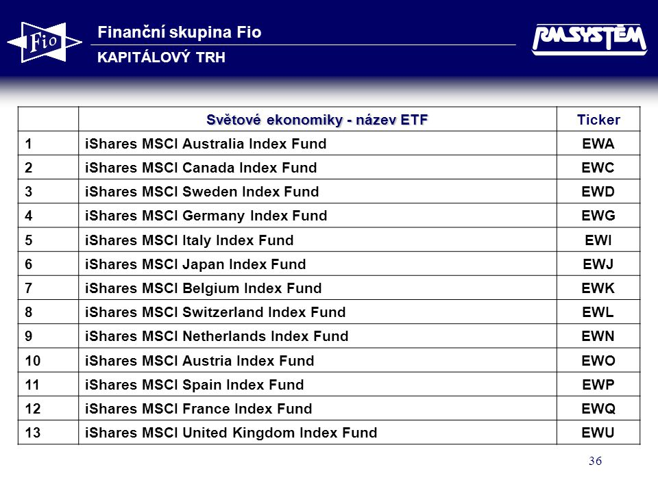 Světové ekonomiky - název ETF