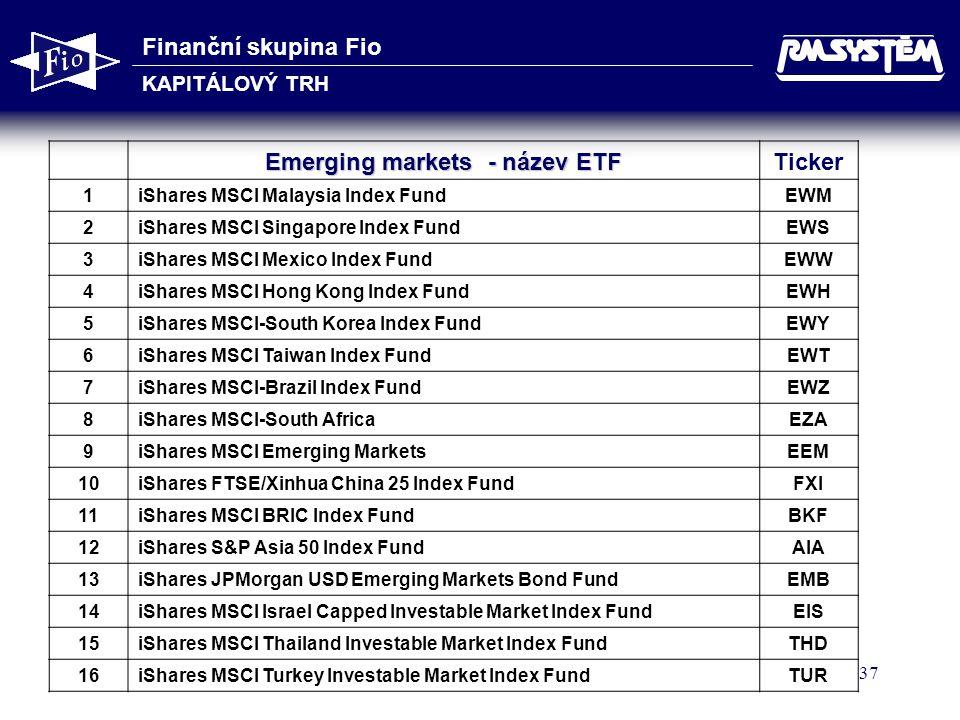 Emerging markets - název ETF
