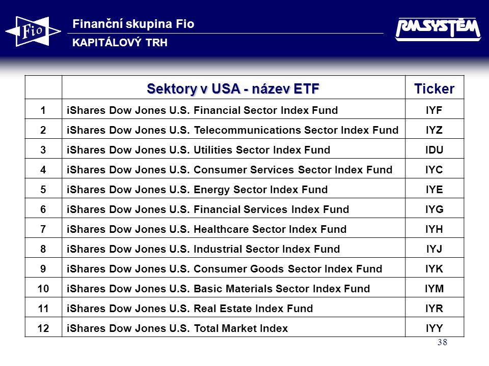 Sektory v USA - název ETF