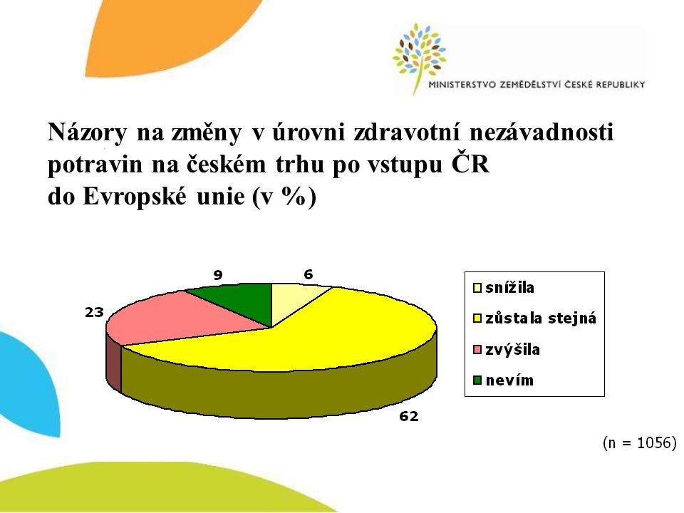 Názory na změny v úrovni zdravotní nezávadnosti potravin na českém trhu po vstupu ČR do Evropské unie (v %)
