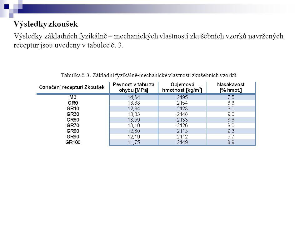 Výsledky zkoušek Výsledky základních fyzikálně – mechanických vlastností zkušebních vzorků navržených receptur jsou uvedeny v tabulce č. 3.
