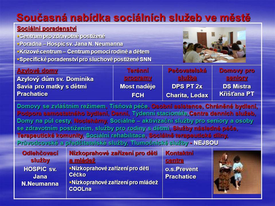 Současná nabídka sociálních služeb ve městě