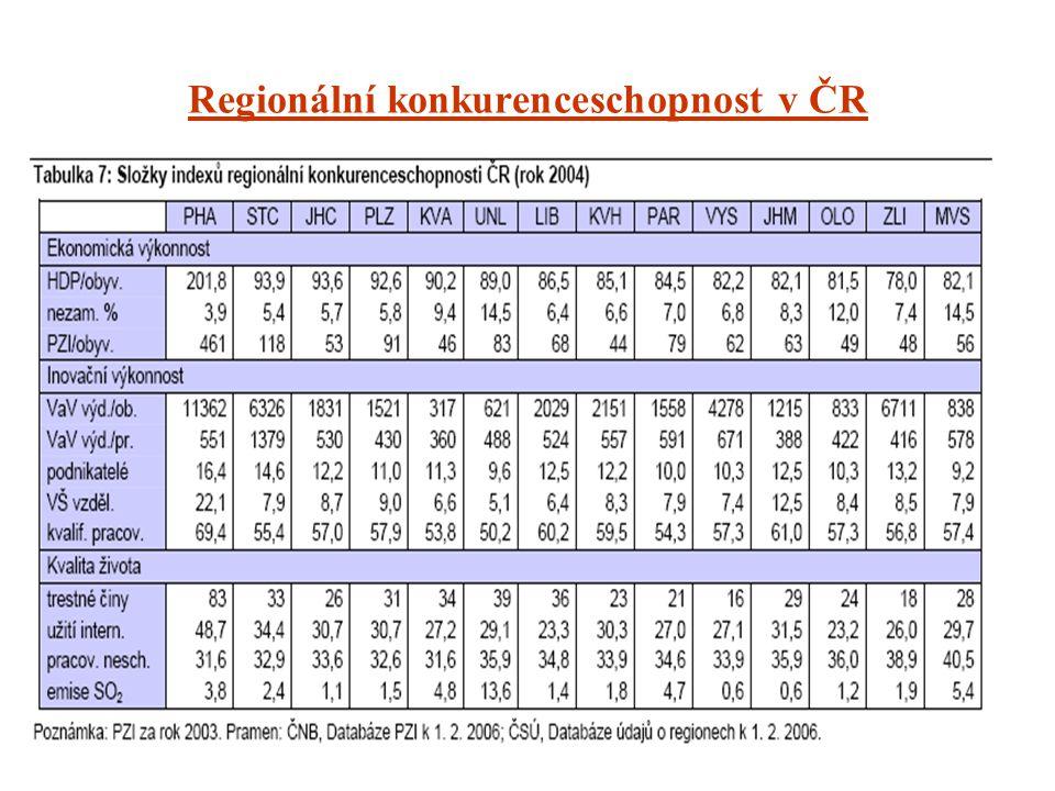 Regionální konkurenceschopnost v ČR