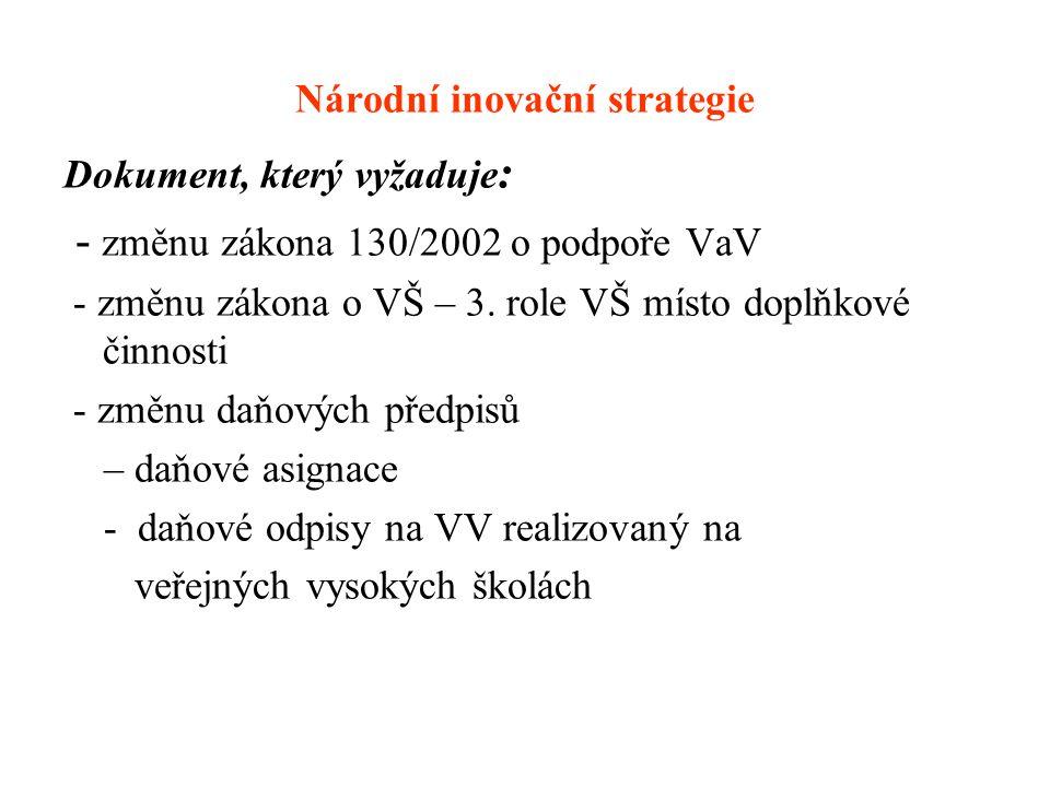 Národní inovační strategie