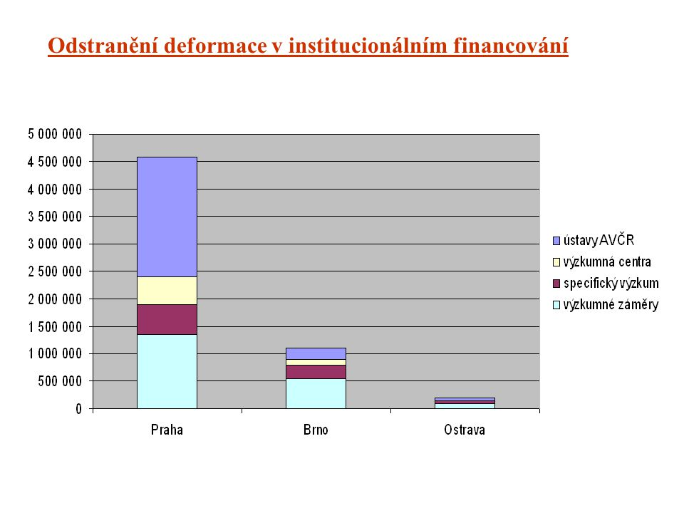 Odstranění deformace v institucionálním financování