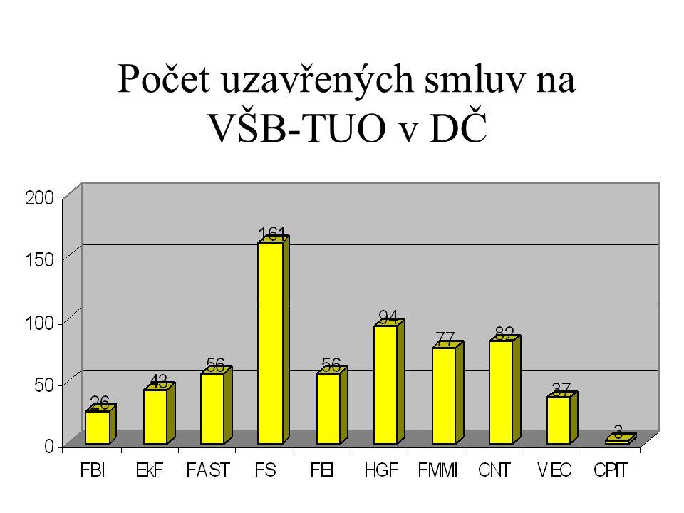 Počet uzavřených smluv na VŠB-TUO v DČ