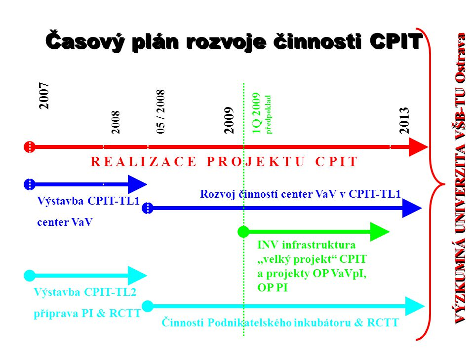 Časový plán rozvoje činnosti CPIT