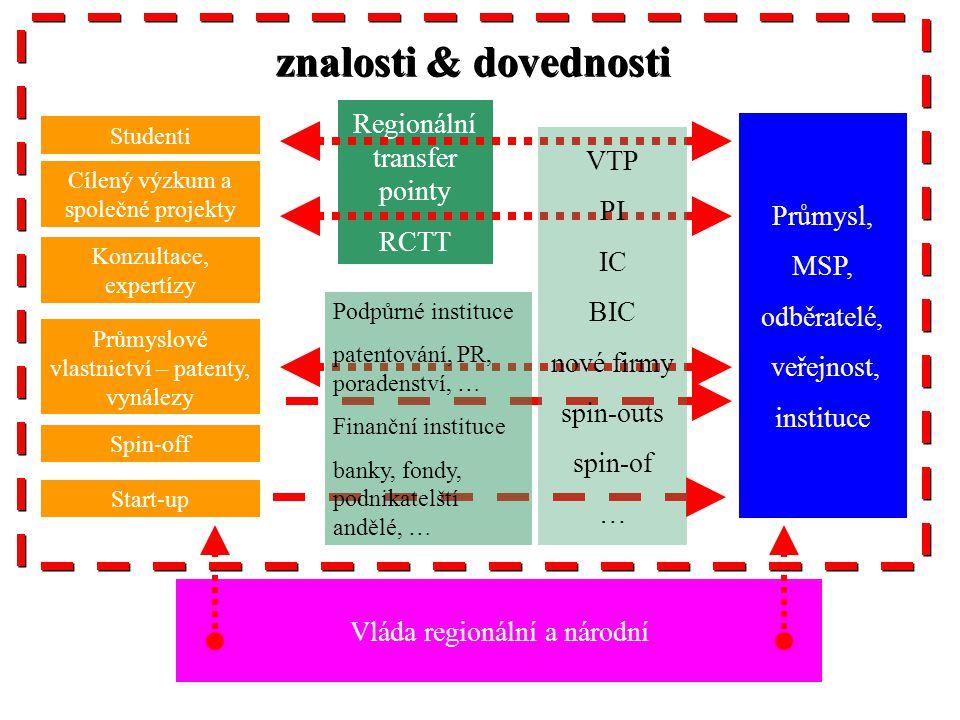 znalosti & dovednosti Regionální transfer pointy VTP RCTT PI Průmysl,