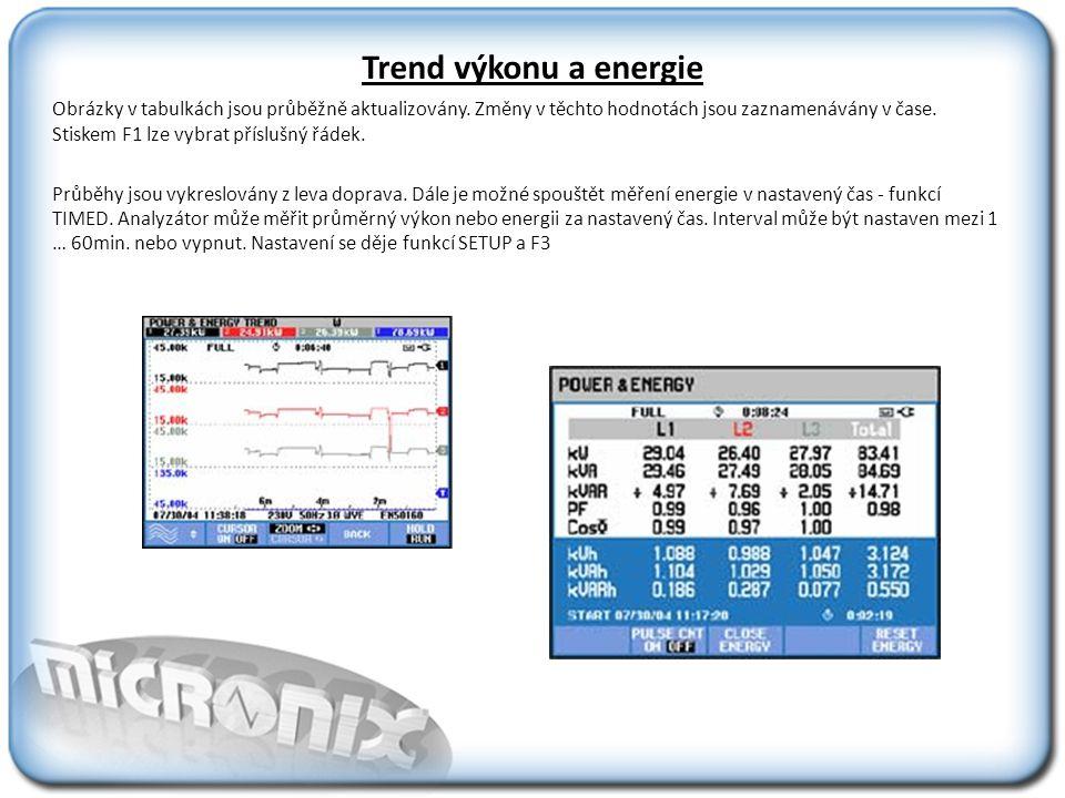 Trend výkonu a energie