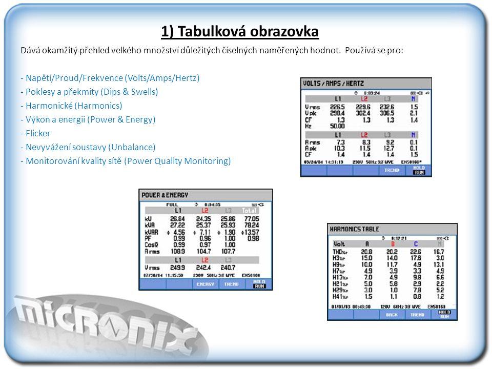 1) Tabulková obrazovka Dává okamžitý přehled velkého množství důležitých číselných naměřených hodnot. Používá se pro: