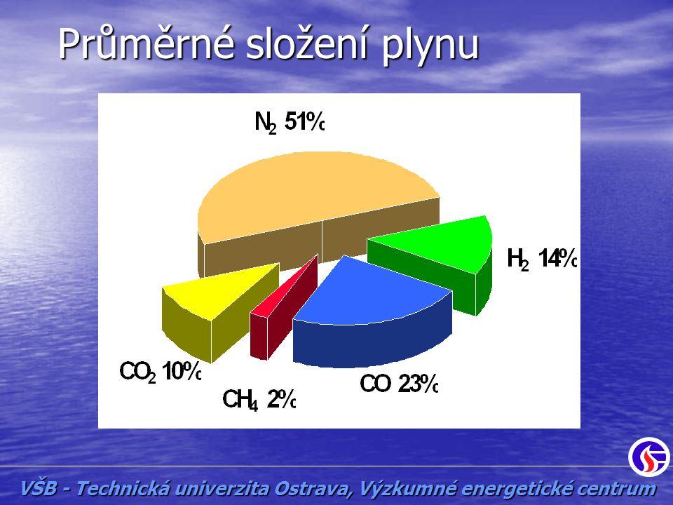 Průměrné složení plynu