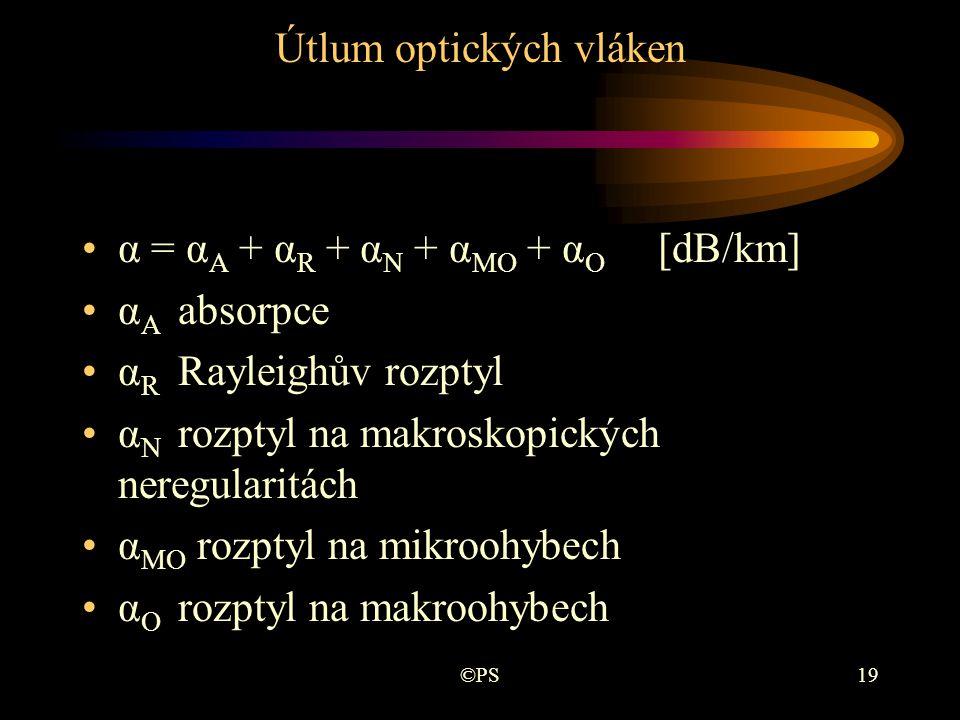 Útlum optických vláken