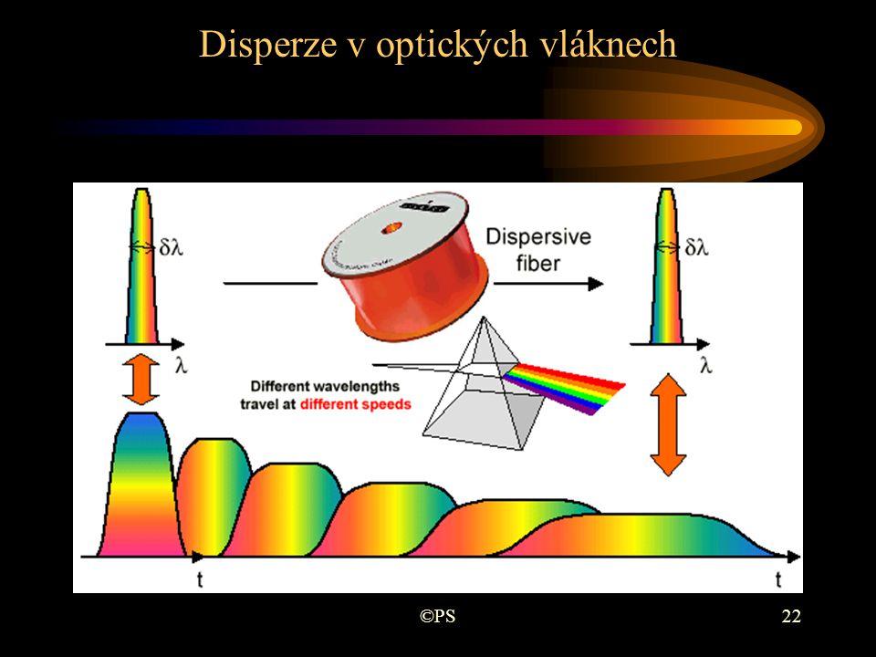 Disperze v optických vláknech