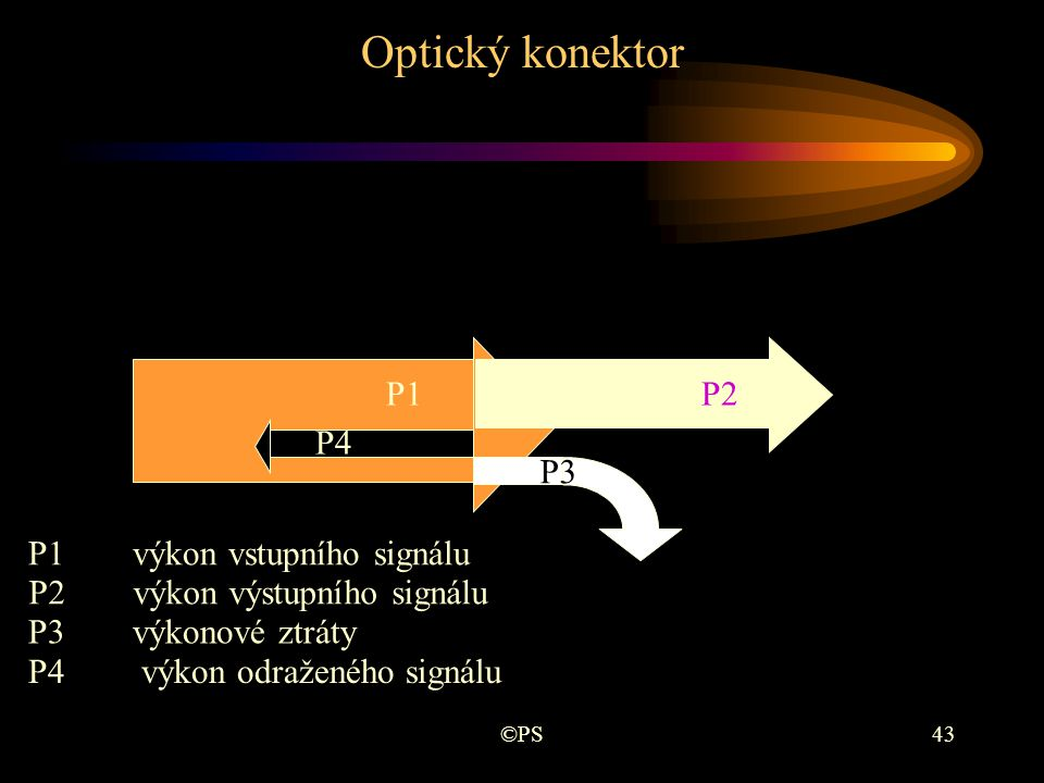 Optický konektor P1 P2 P4 P3 P1 výkon vstupního signálu