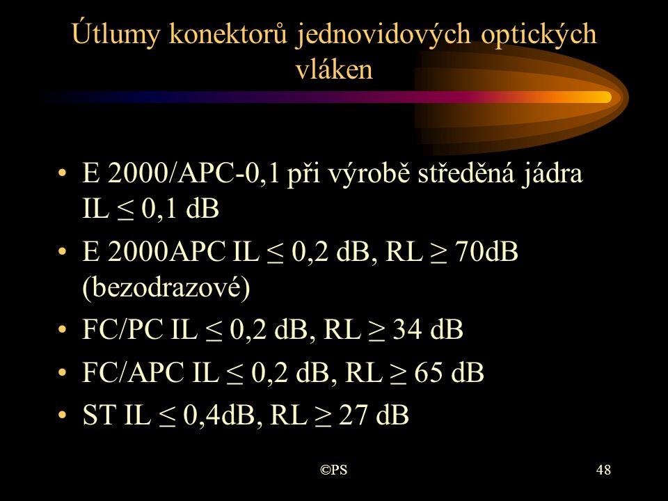 Útlumy konektorů jednovidových optických vláken